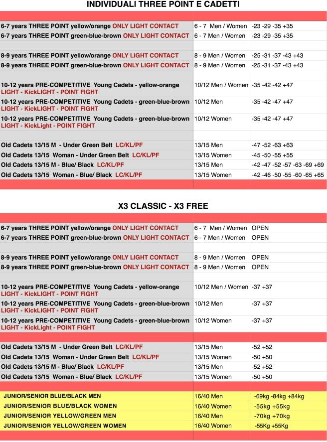 X3 CATEGORIE DI PESO jpg.jpg